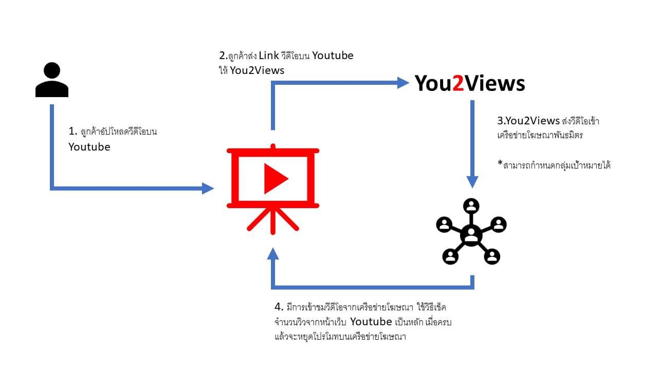 ภาพแสดงขั้นตอนการเพิ่มวิว Youtube ของ You2Views